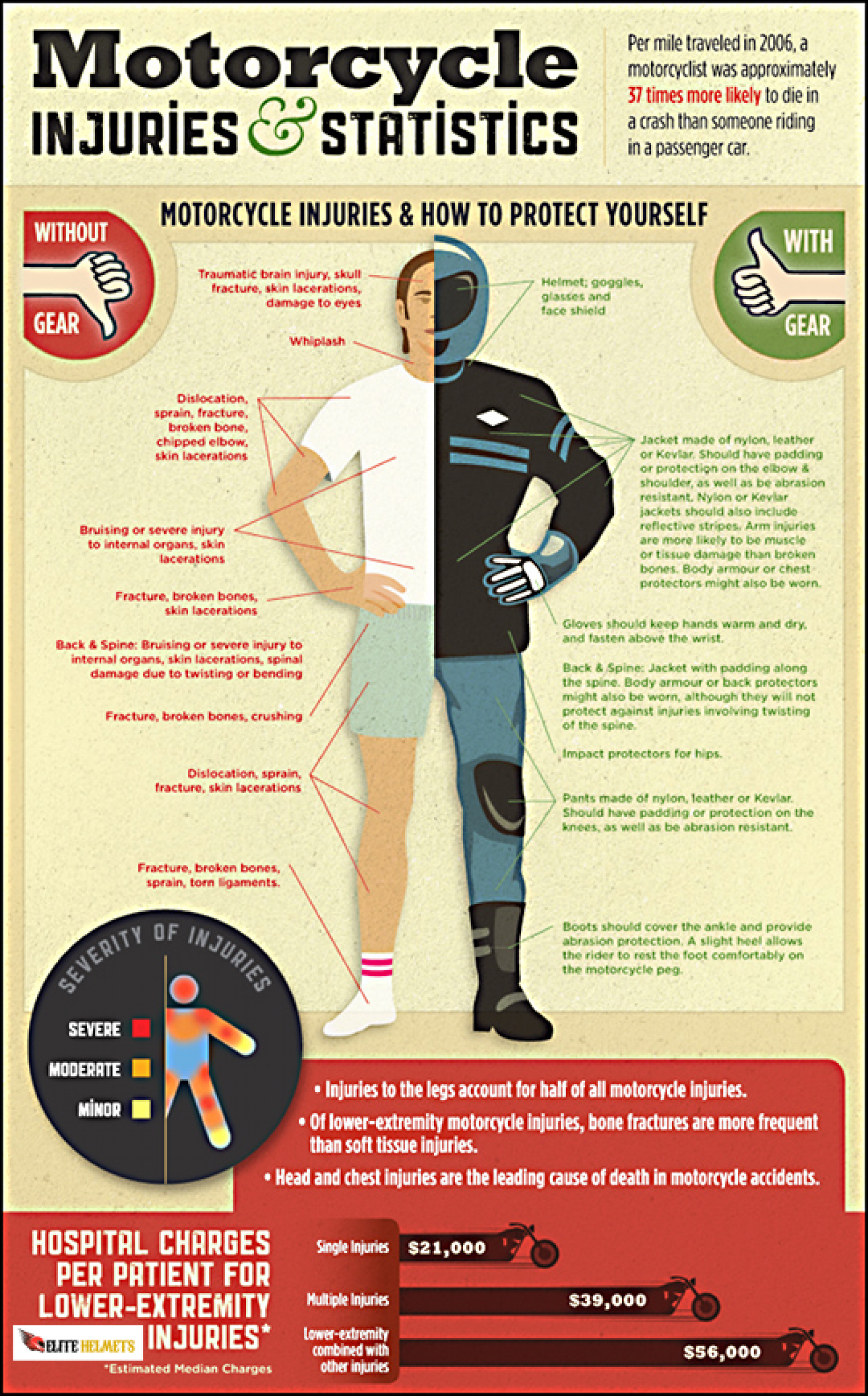 Motorcycle Injuries Infographic Motorcycle Safety Car Insurance