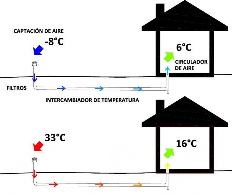 Resultado De Imagen Para Pozo Provenzal Ahorro De Energia