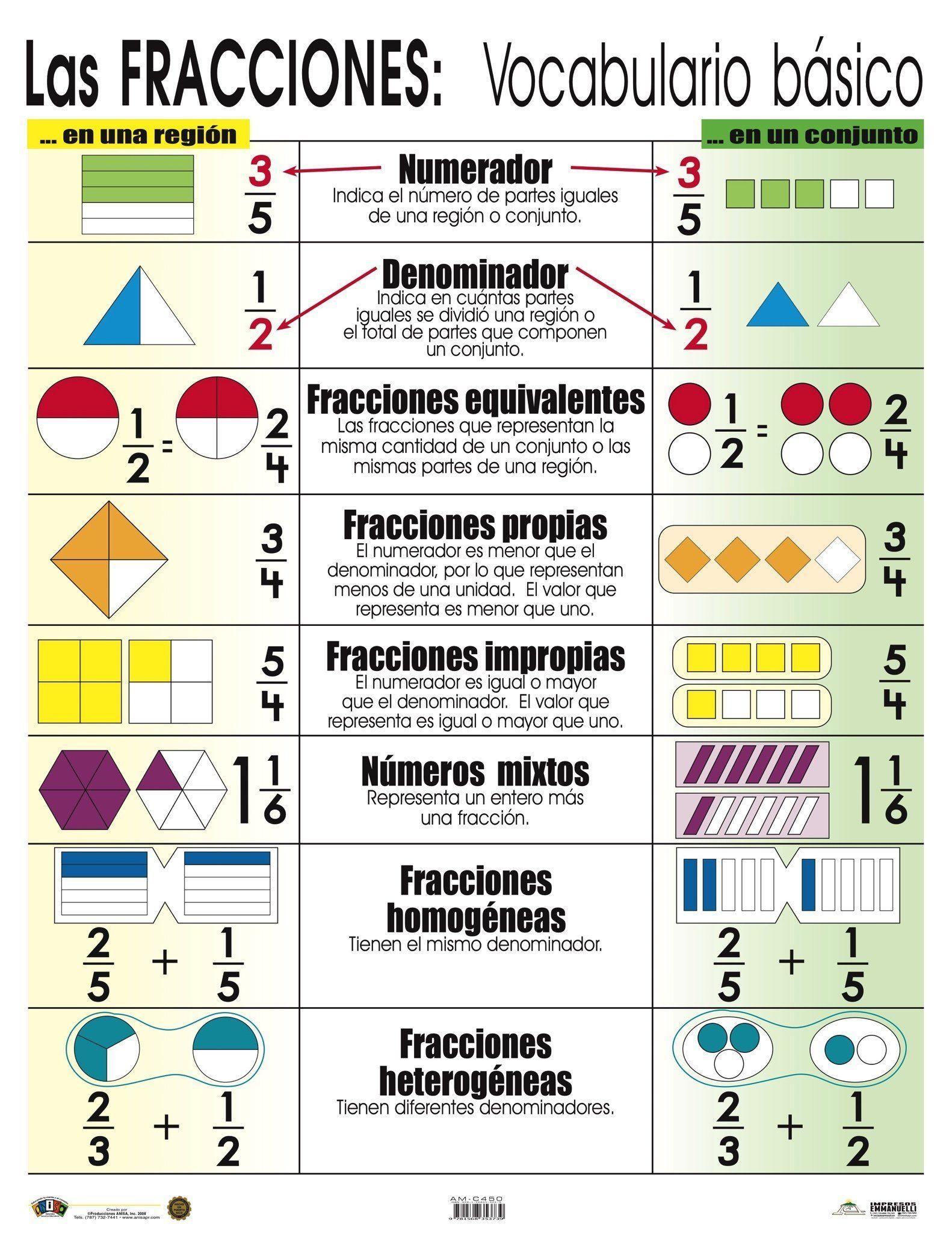 Am C450 Las Fracciones Vocabulario Básico Matematicas Fracciones Fracciones Fracciones Para Primaria