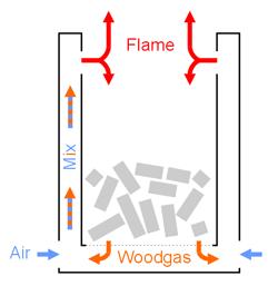 Wood Gas Stove Wood Gas Amp Wood Stoves Pinterest Wood