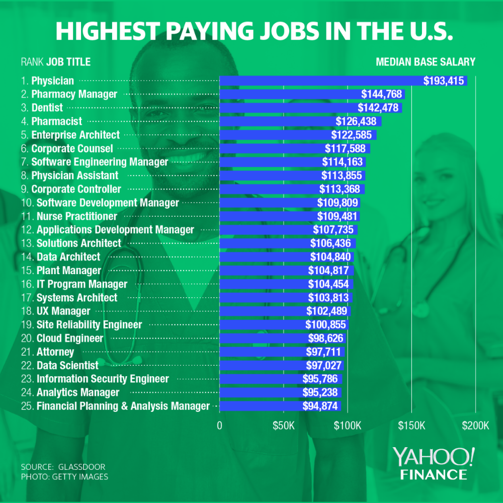 These Are The Highest Paying Jobs According To Glassdoor High Paying Jobs Paying Jobs Physician Assistant