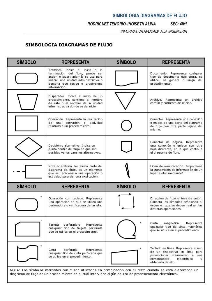 Simbologia diagramas de flujo rodriguez tenorio jhoiseth alina simbologia diagramas de flujo ccuart Image collections
