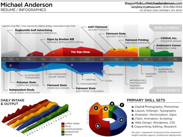Michael Anderson timeline (visual resume)