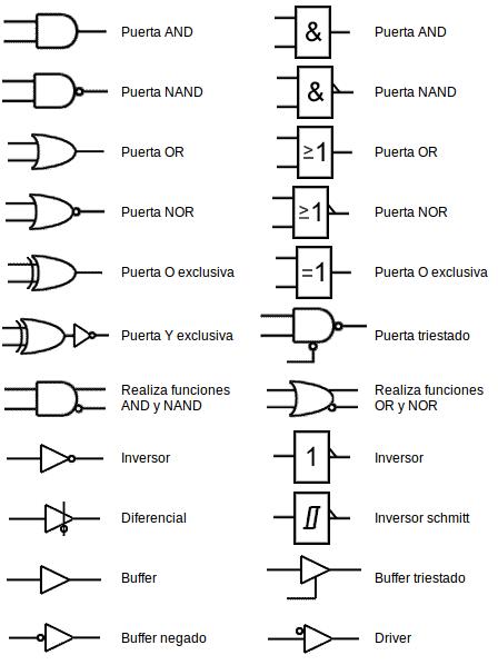 Simbolog U00eda De Componentes Electr U00f3nicos Compuertas Logicas