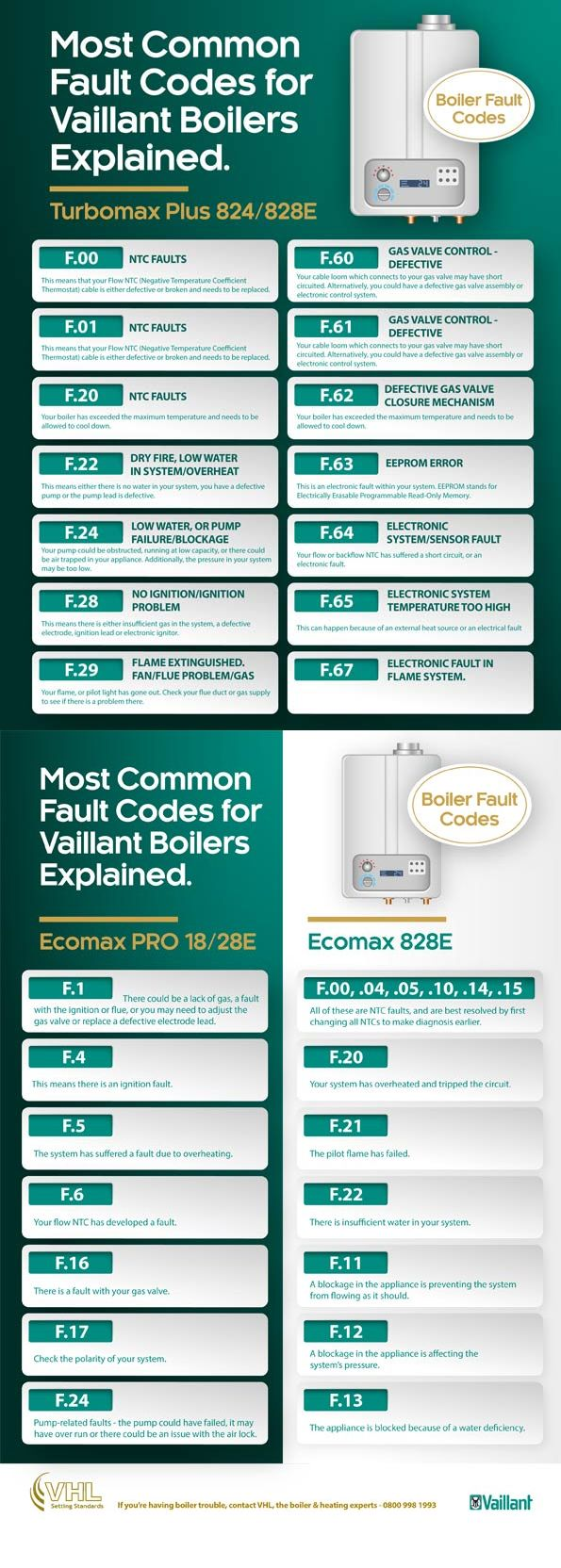 The Most Common Fault Codes for Vaillant Boilers Explained | Your ...