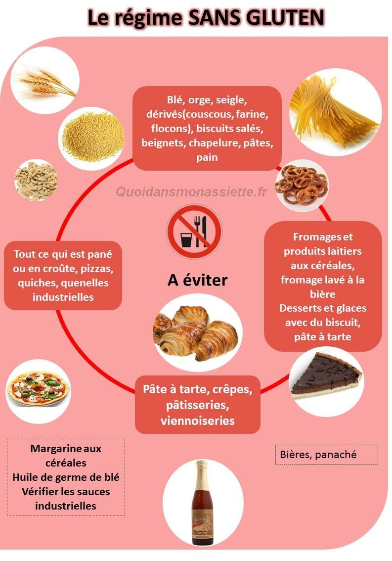 regime sans gluten free aliments manger eviter infographie ingredients 2 r quilibrage. Black Bedroom Furniture Sets. Home Design Ideas