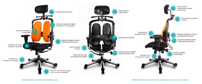 caracter sticas de una buena silla ergon mica ergonomia