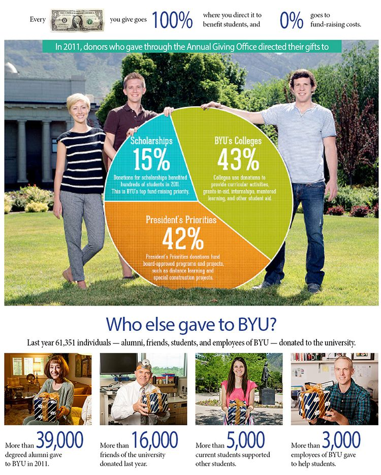 Infographic from BYU Who gave, where the money went, at
