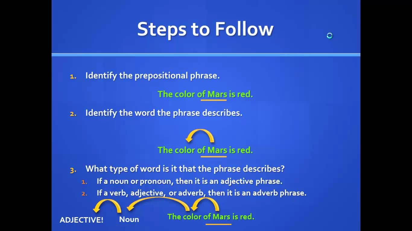 Adjective And Adverb Prepositional Phrases