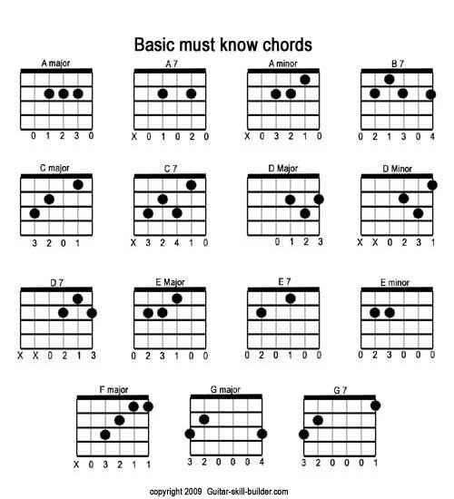 Free Printable Guitar Chord Chart Basic Guitar Chords Chart Downloadable Guitar Chord Chart Basic Guitar Chords Chart Guitar Chords