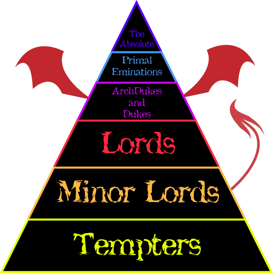 another school project. hierarchy of angels and demons from various