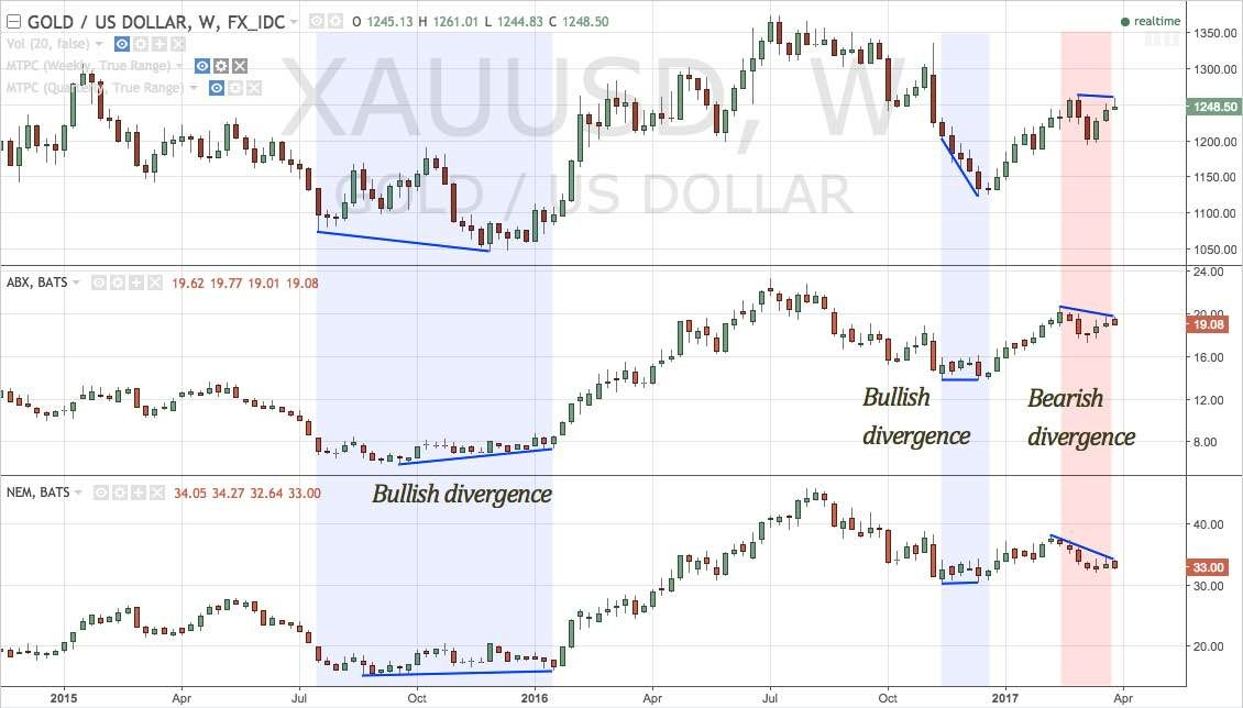 Gold Mining Stocks Bearish Divergence From Xauusd Stock Charts