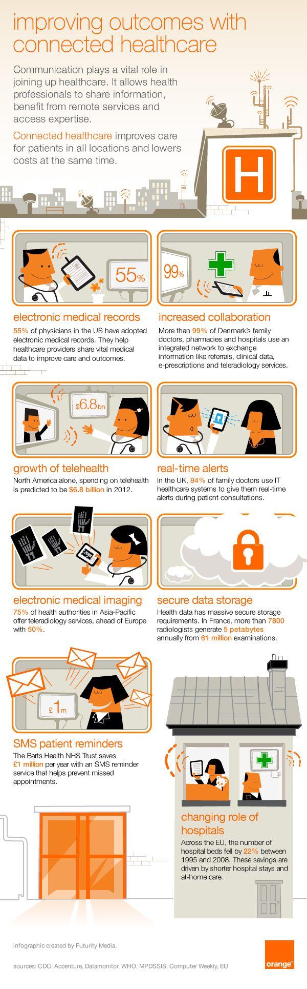 Blogs Orange Business Services Healthcare Infographics Infographic Health Health Care