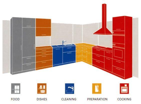 Kitchen Organization: Work Zones and Layouts