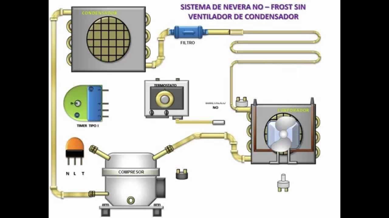 Tipos de condensadores de un refrigerador