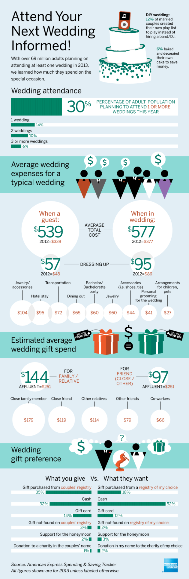 The Real Cost Of Being A Wedding Guest Infographic Wedding Infographic Wedding Expenses Wedding Costs