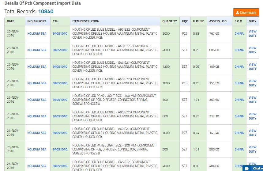 Pin by seairarchana on Export Import Data | Coding, Country