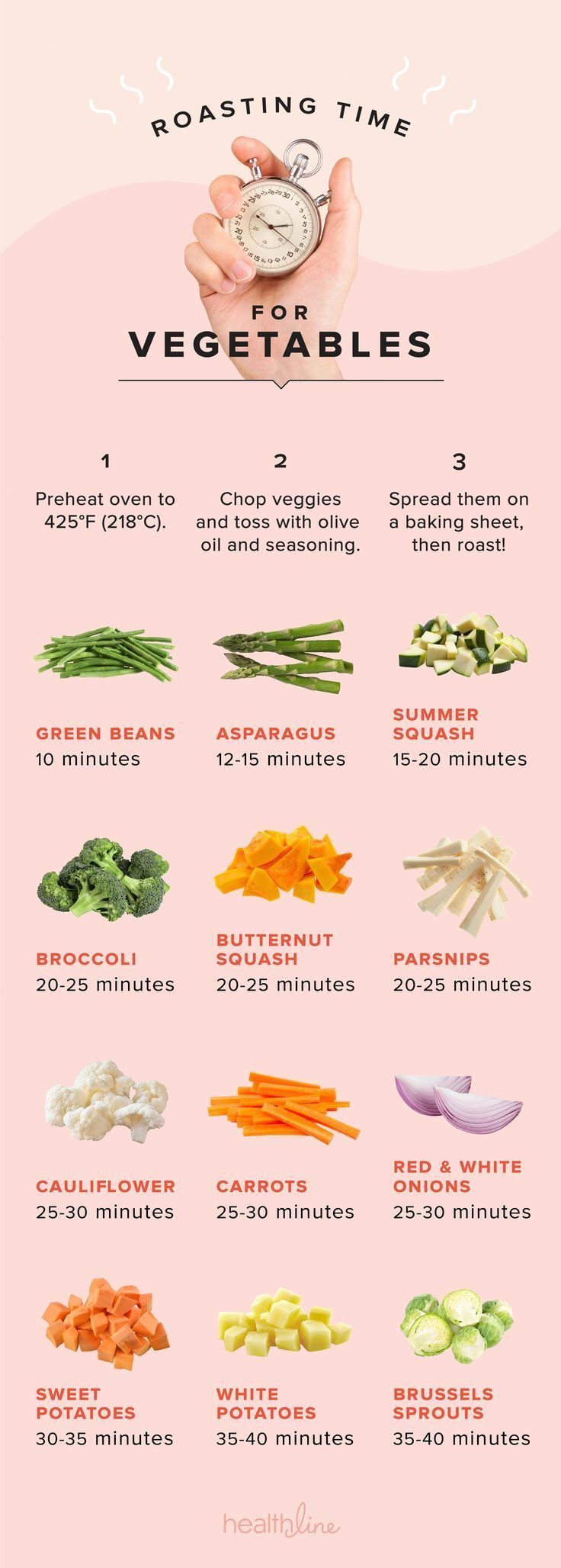Nail the Timing on Perfectly Roasted Vegetables with This Infographic