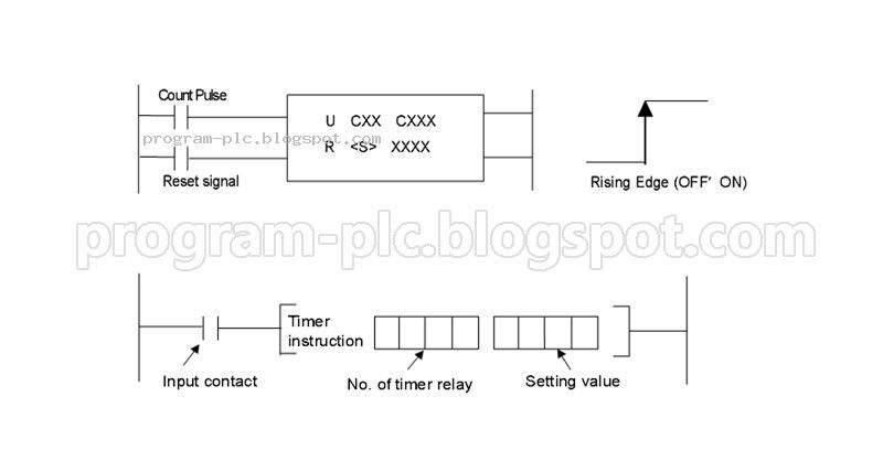 How To Programming Counter And Timer Using Lg Master K120 Plc Timer Program Counter Counter