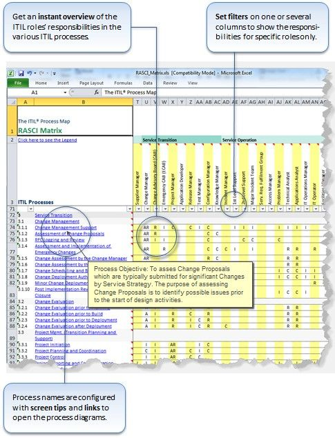 A Complete Raci Matrix Model In Excel Ilrates The Parion Of Itil Roles Various Processes