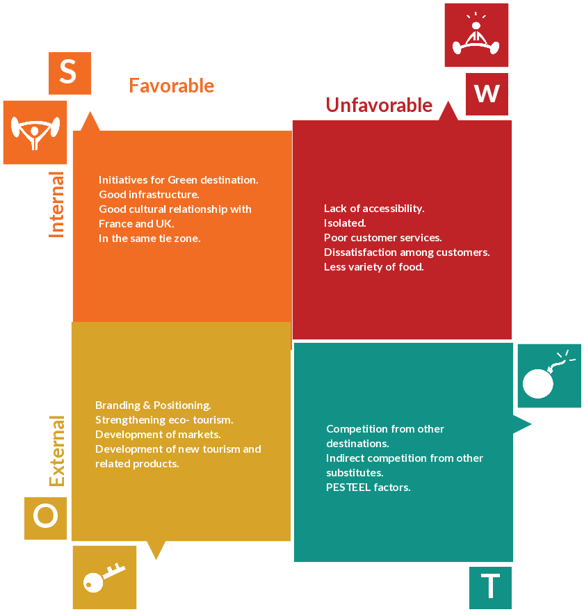 Swot Analysis Of The Mauritian Tourism Industry  Swot Analysis