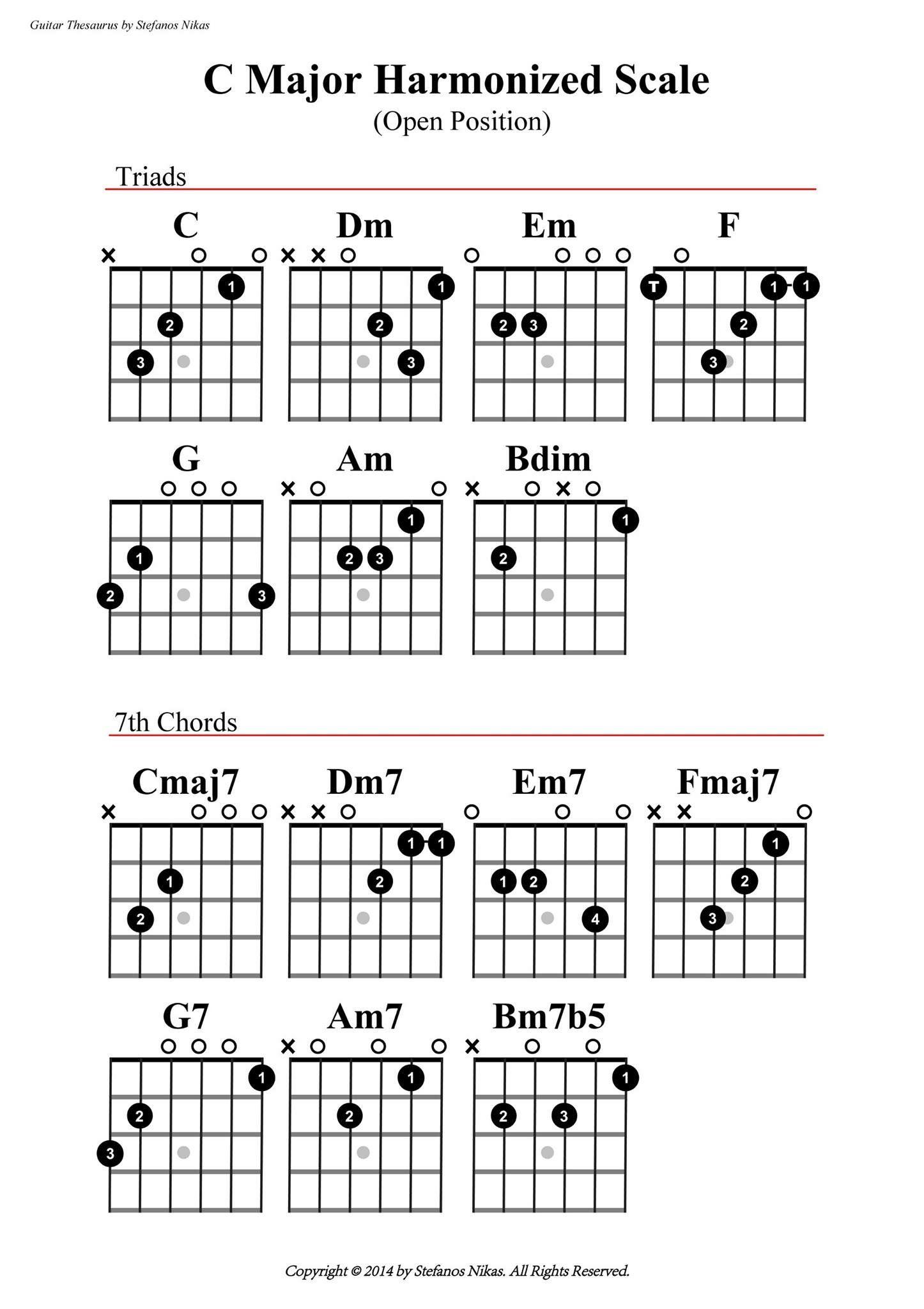 Pin By Raymond Earhart On Guitar Tab Pinterest Guitars Guitar