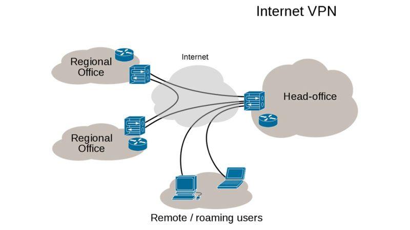 d6bd6eacd86a2de18f2bd96429a5a807 - What Is Vpn And How It Works