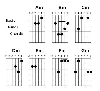 Guitar Chords Guitar Minor Chord Charts  Guitar Chords