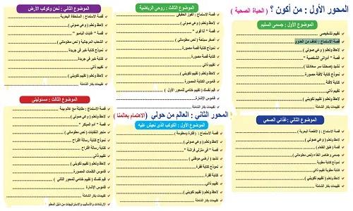 توزيع منهج اللغة العربية للصف الثالث الابتدائي 2021 الترم الأول نتعلم ببساطة Bullet Journal Journal