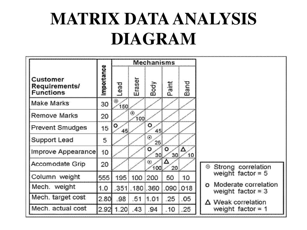 22 Simple Matrix Dataysis Diagram References