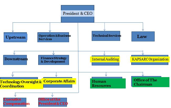 Conclusive Saudi Aramco Organization Chart 2019 Organization Chart Org Chart Chart
