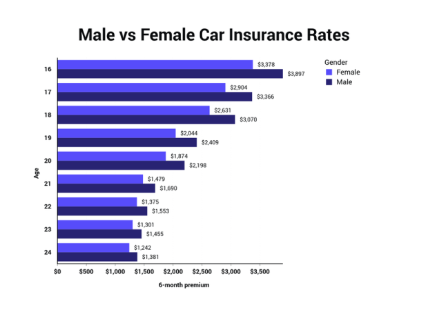 Insurance How To Get Cheap Car Insurance For New Drivers Under 21 Male And Female In 2020 Car Insurance Compare Insurance Cheap Car Insurance