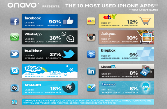 The 10 most used iPhone apps Iphone apps, Used iphone, App