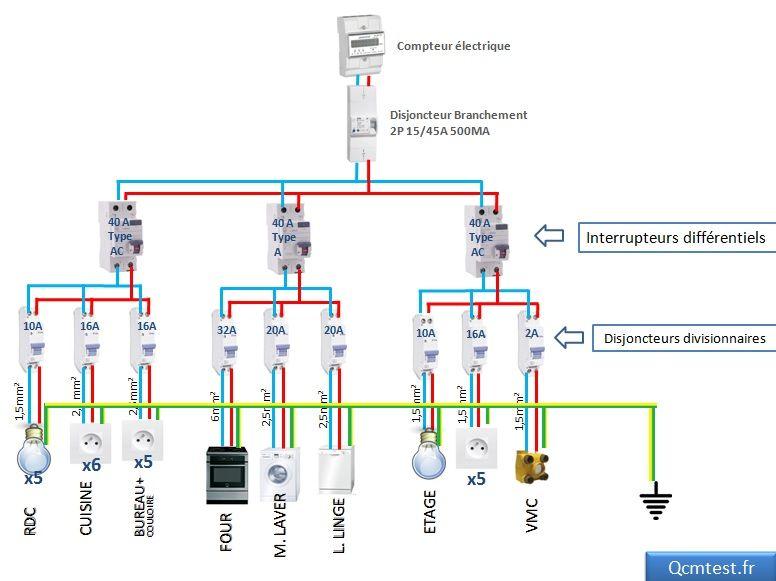 Schéma tableau electrique électricité maison Pinterest