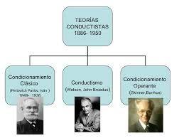 Resultado de imagen para vigotsky teoria del aprendizaje