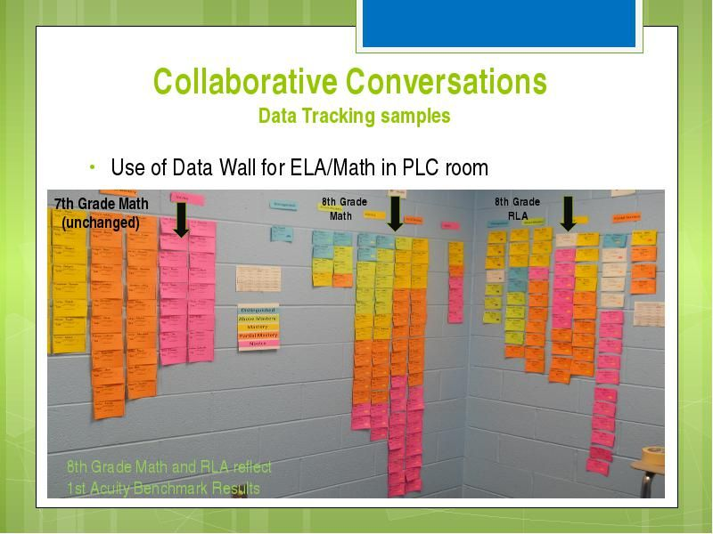 School Wide Data Wall  Collaborative Conversations Data Tracking