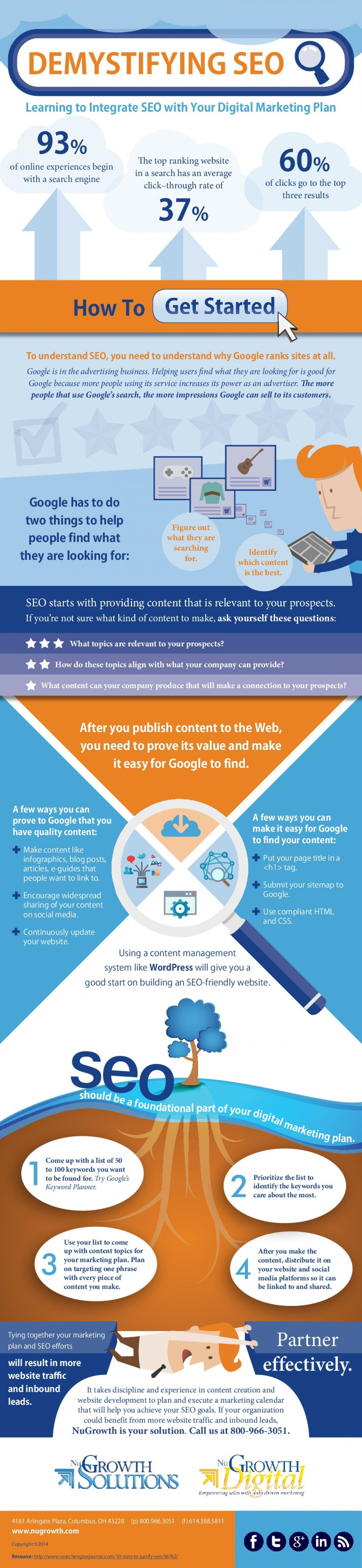 Demystifying Seo Learning To Integrate Seo With Your Digital