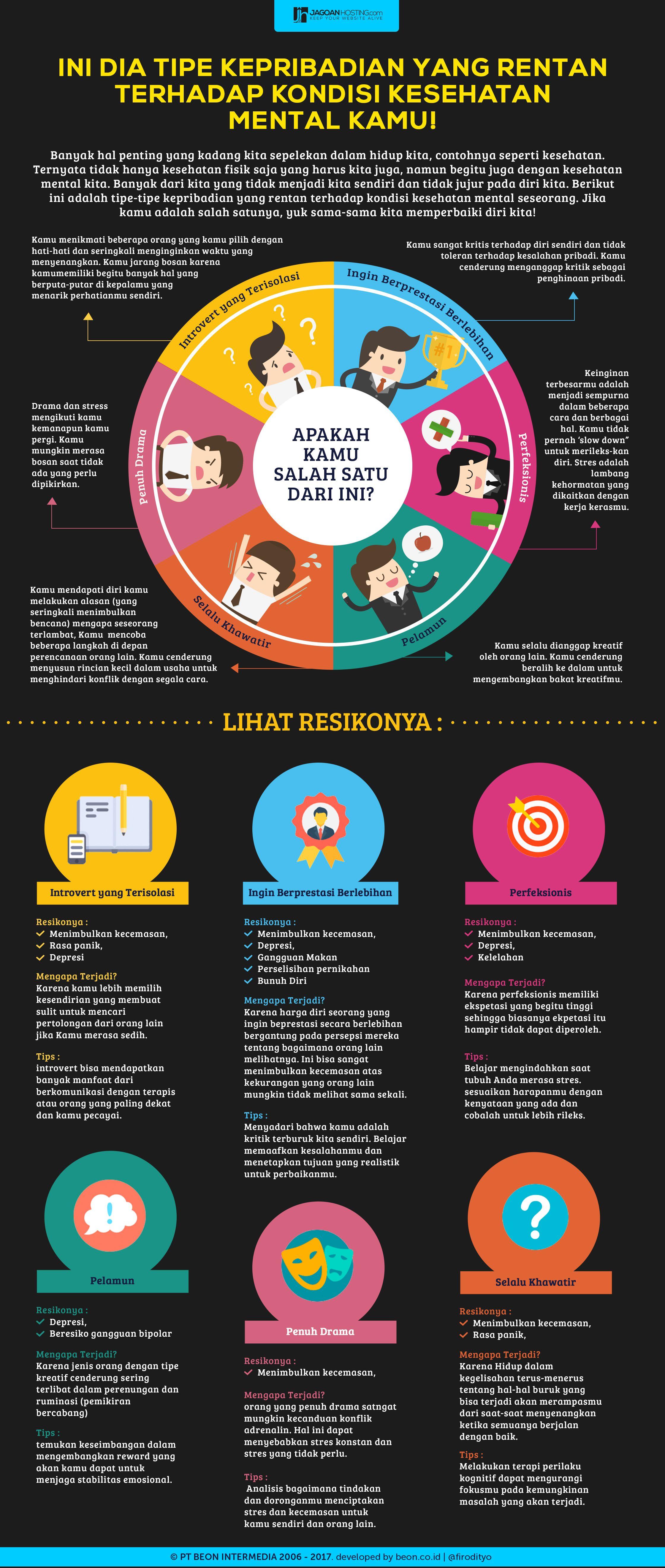 Infografis Psikologi Kepibadian Yang Rentan Terhadap Kesehatan Mental Kesehatan Mental Psikologi Infografis
