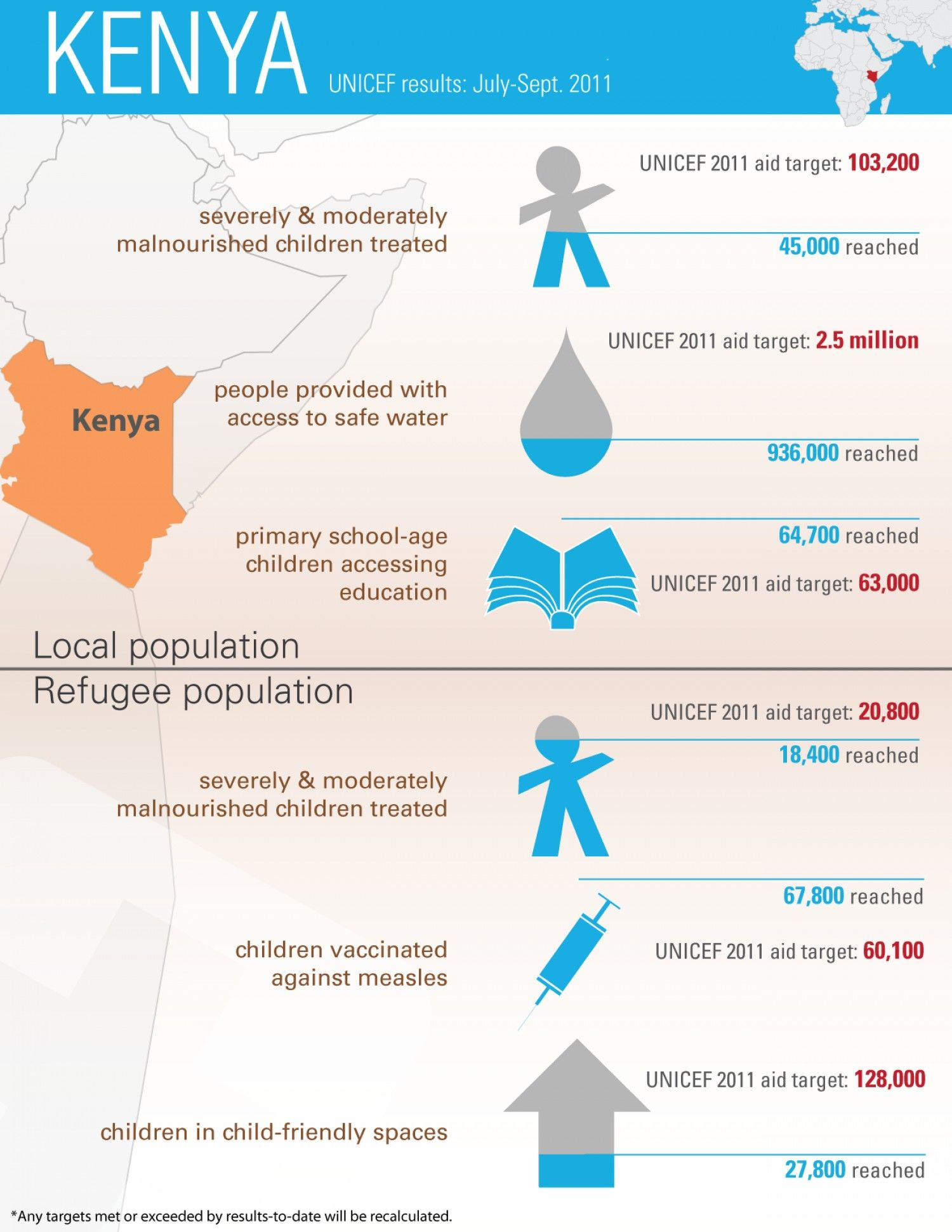Kenya UNICEF results JulySept 2011 Infographic Unicef