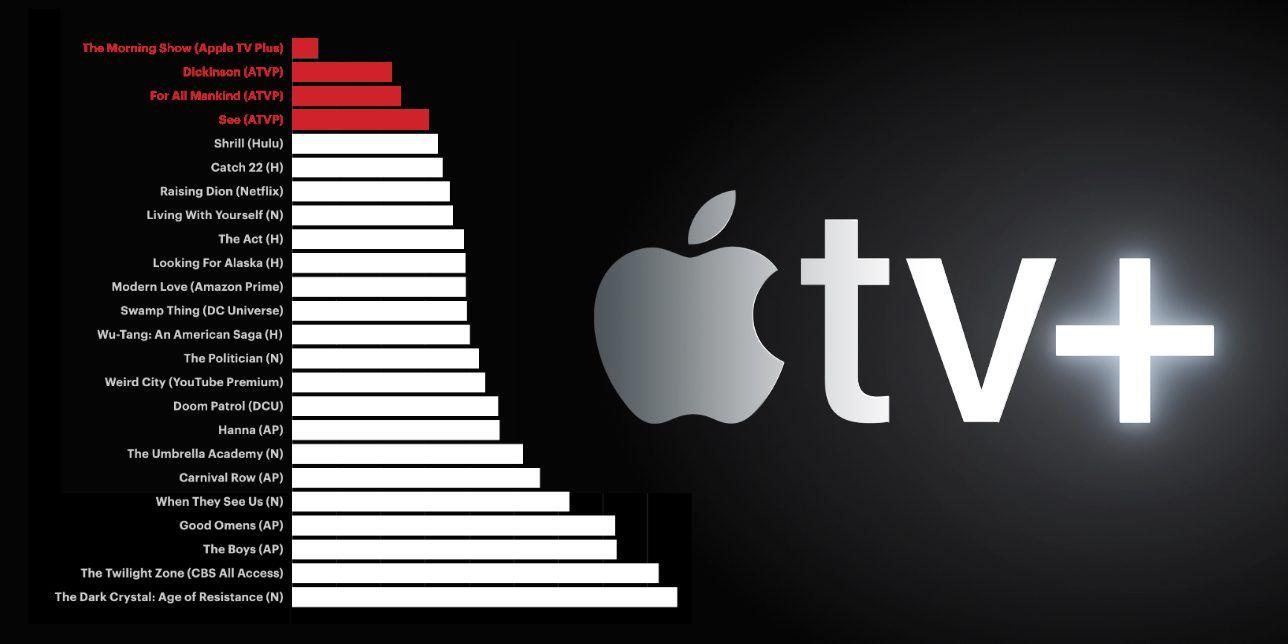 Analytics firm says Apple TV+ premiere interest pales
