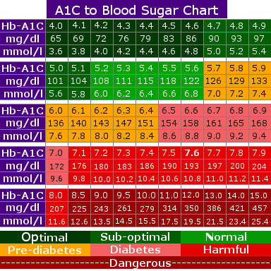 A1c levels chart to what blood sugar is diabetes pinterest