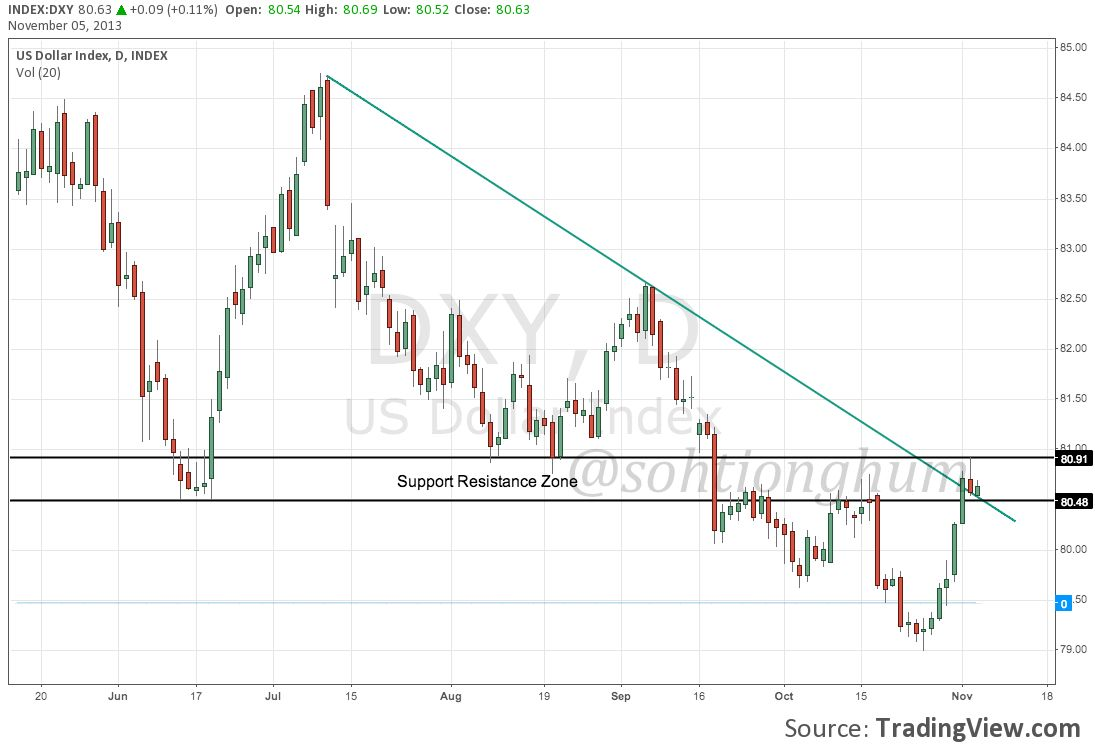 Dxy chart forexpros technical analysis forex market closing time in india