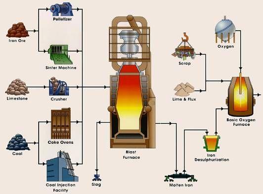 Cast Iron Plant Diagram  Make A Flow Chart On Manufacture