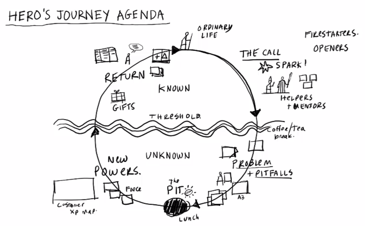 Games For Opening Gamestorming