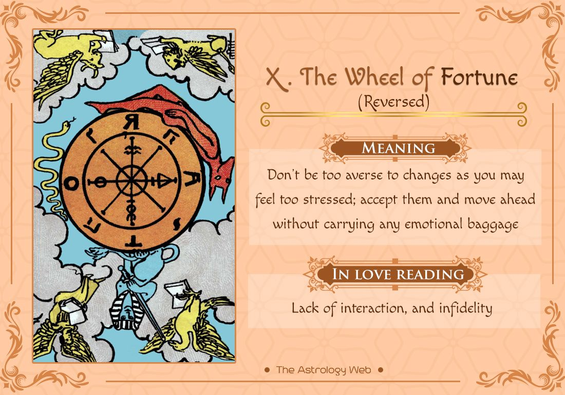 Pin By Sami Kiley On Beginning Tarot Wheel Of Fortune Wheel Of