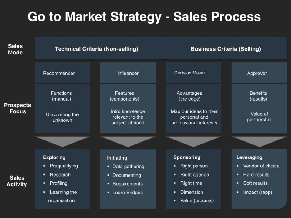 GotoMarket Strategy Sales Process Sales and
