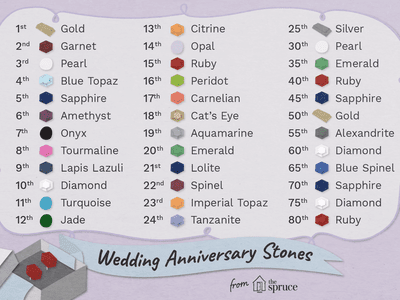A Complete Guide To Wedding Anniversary Colors Wedding Anniversary 35th Wedding Anniversary 25th Wedding Anniversary