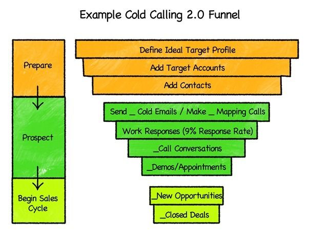 Cold Calling 2.0 Funnel. Aaron Ross coined the term in his ...