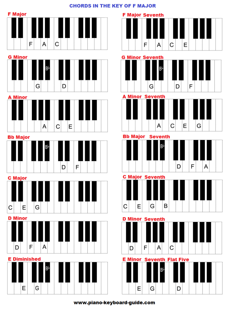 piano chords in the key of f major