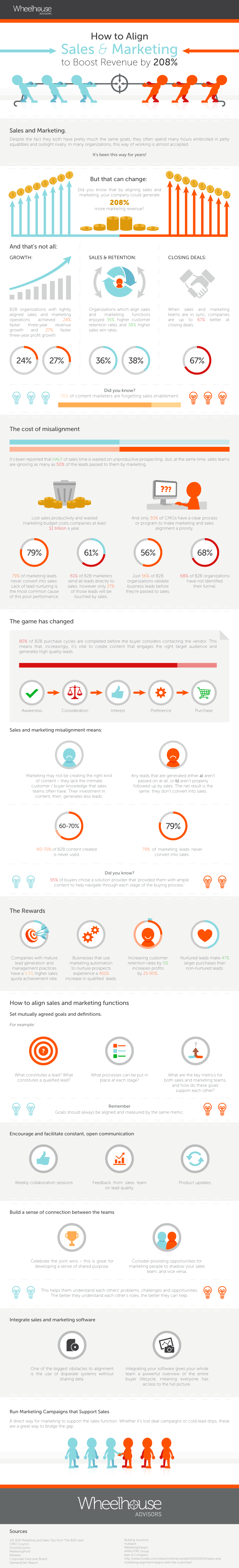 How to Align Sales and Marketing to Boost Revenue by 208% #infographic